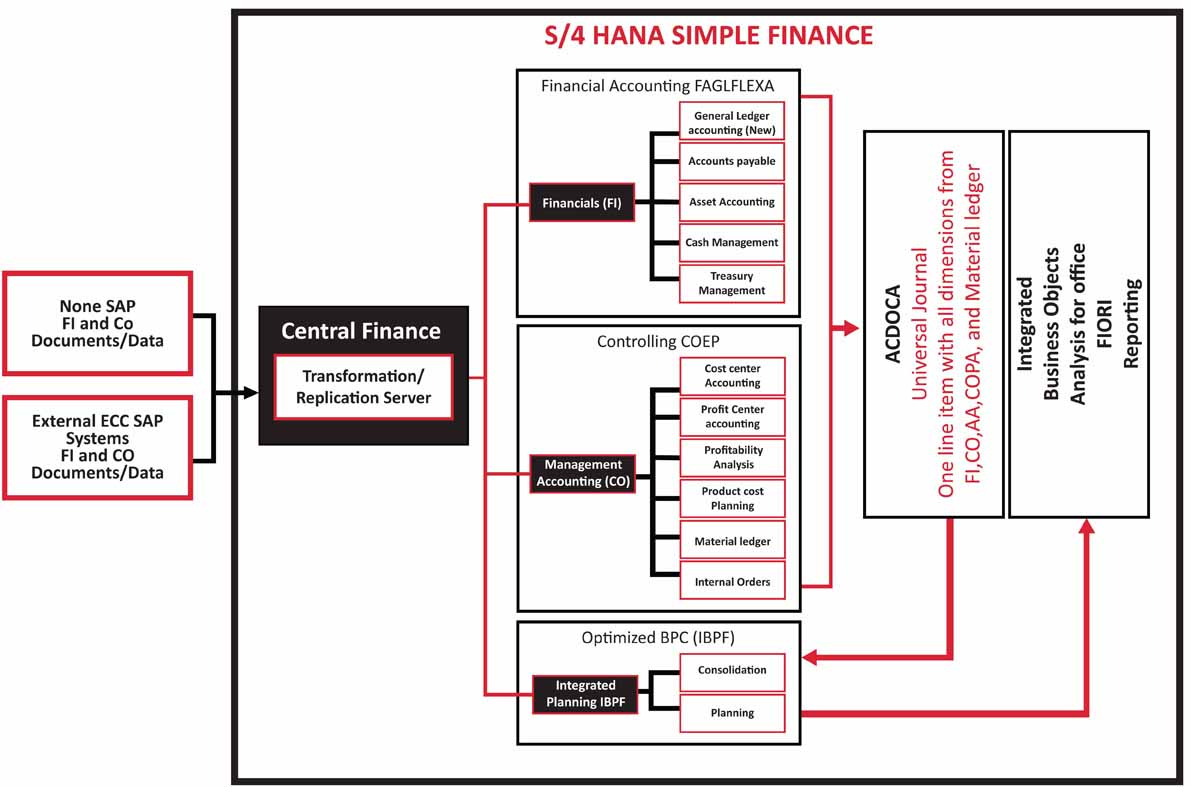 S/4 HANA Central Finance Path to Advance Analytics and