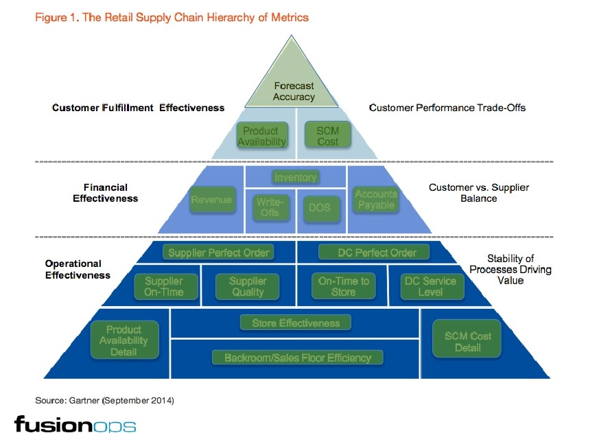 supply chain fusion opps2